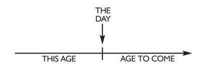 192 Jewish timeline diagram