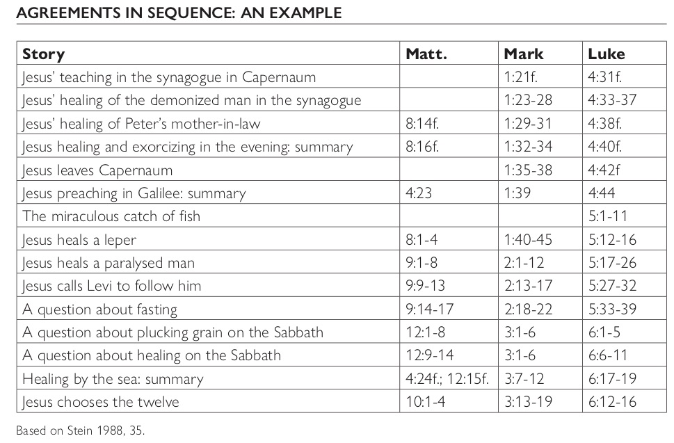 66 Agreements in sequence table