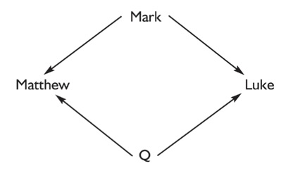 67 Two source hypothesis diagram